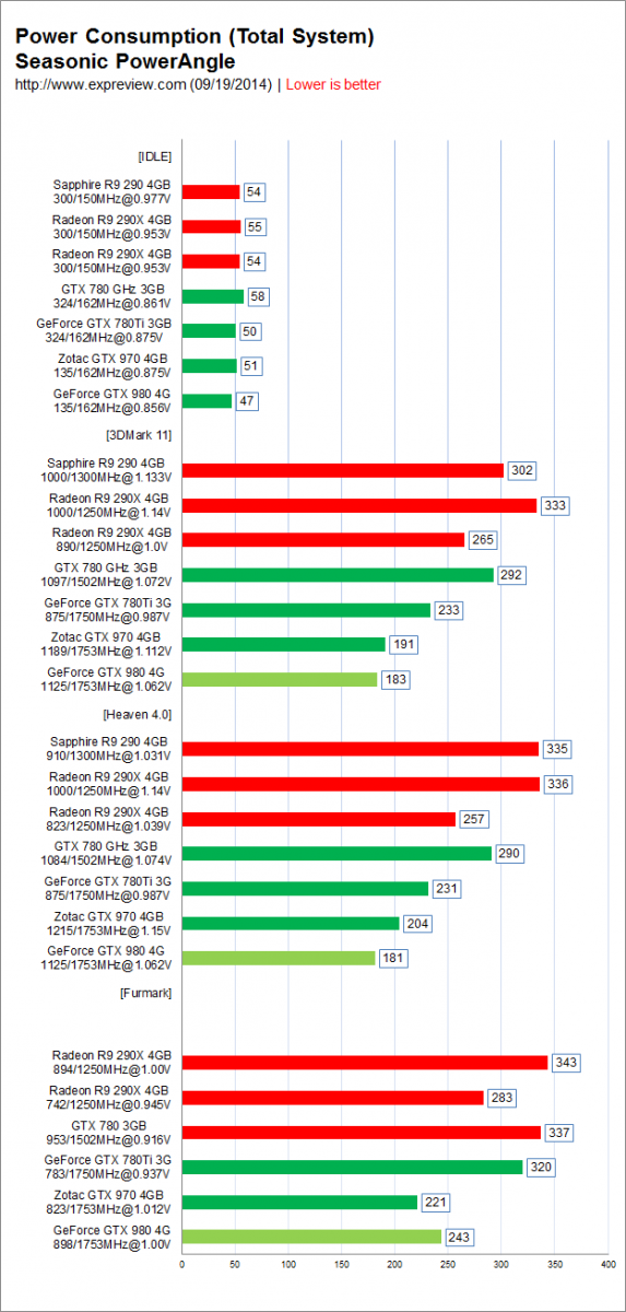 NVIDIA-GeForce-GTX-980-and-GTX-970-Power-Consumption-Total-System-573x1200