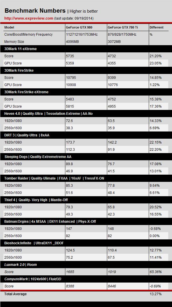 NVIDIA-GeForce-GTX-980-vs-GeForce-GTX-780-Ti