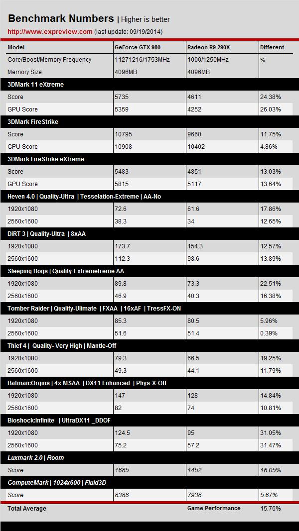 NVIDIA-GeForce-GTX-980-vs-Radeon-R9-290X