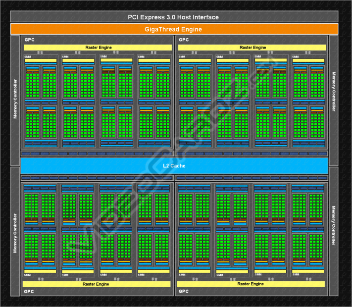 NVIDIA Maxwell GM204 Block Diagram