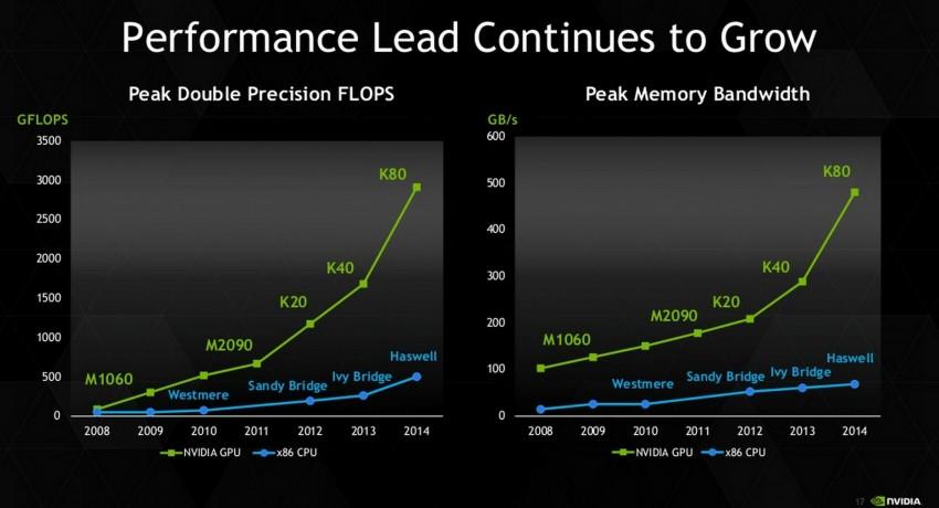 NVIDIA-Tesla-K80-Slide_3