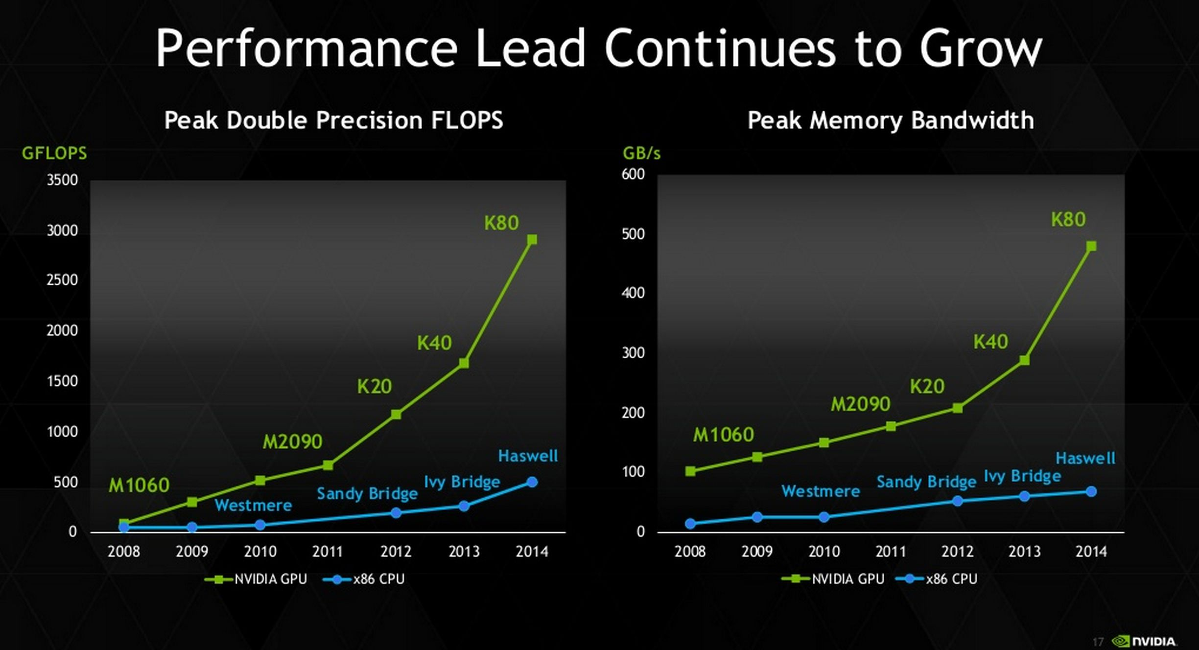 NVIDIA announces Tesla K80, first graphics card with 24GB RAM