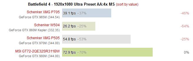 GeForce GTX 965M BATTLEFIELD 4