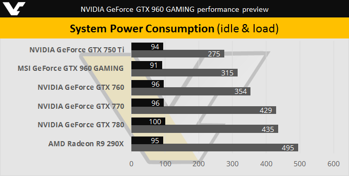 NVIDIA GTX 960 System Power Consumption