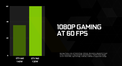 NVIDIA GeForce GTX 960 1080p gaming