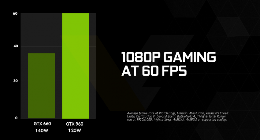 NVIDIA GeForce GTX 960 1080p gaming