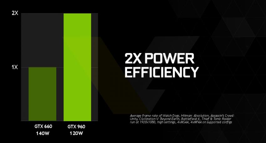 NVIDIA GeForce GTX 960 Power Efficiency