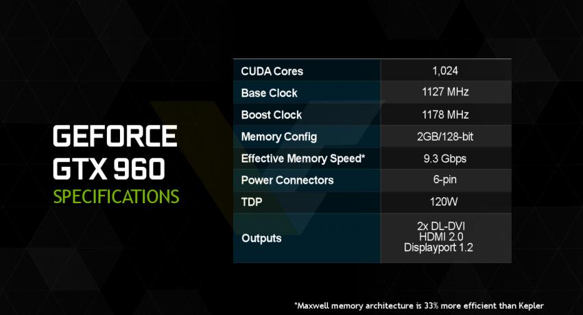 NVIDIA GeForce GTX 960 specificatins