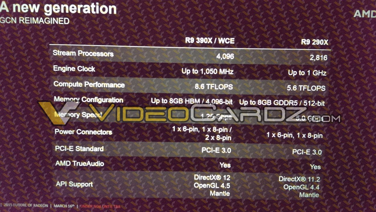 AMD Radeon R9 390X Specifications