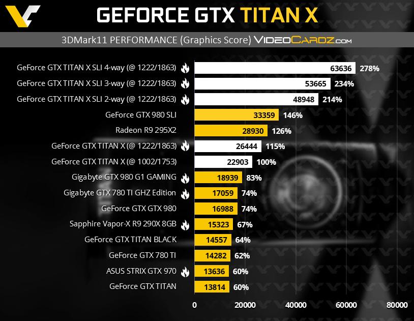 GeForce GTX TITAN X 3DMark11 P2