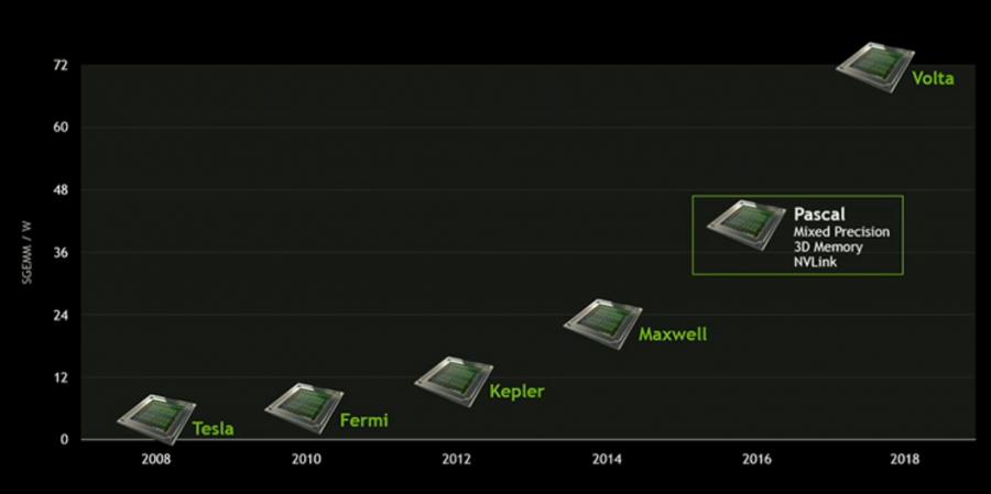 NVIDIA 2015-2018 Roadmap Pascal
