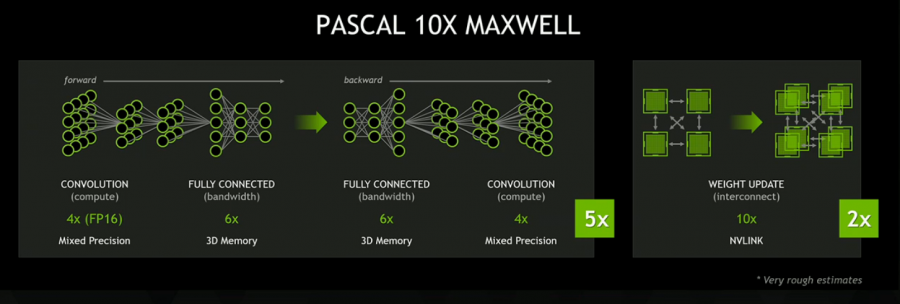 Pascal 10x Maxwell