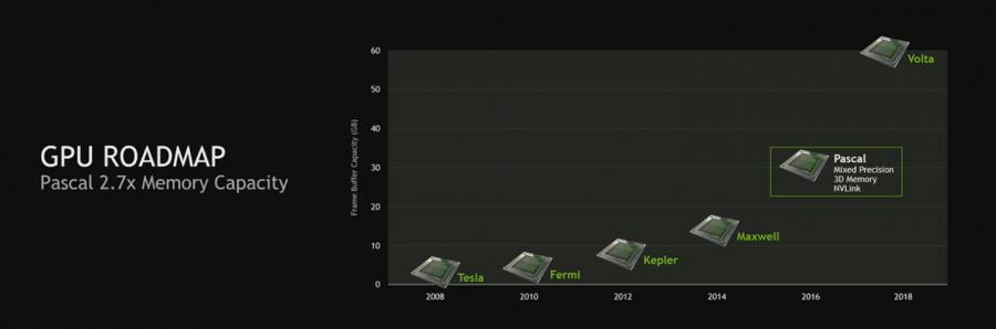 Pascal 2.7x memory capacity