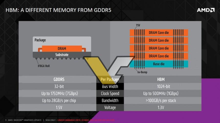 7 AMD HBM FIJI