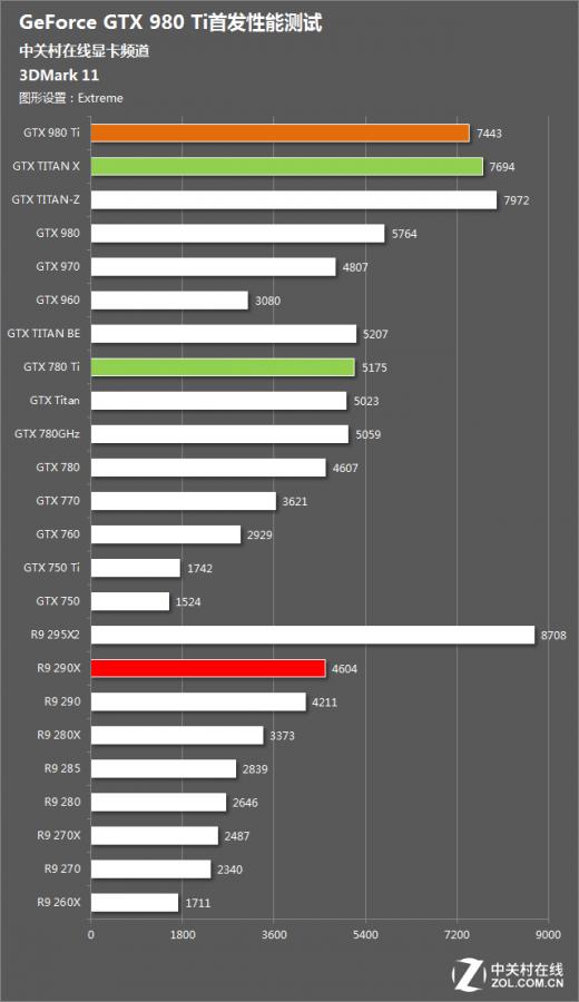 NV GTX 980 TI REVIEW (7)