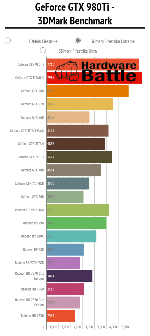 NVIDIA GeForce GTX 980 Ti 3DMARK FireStrike Extreme