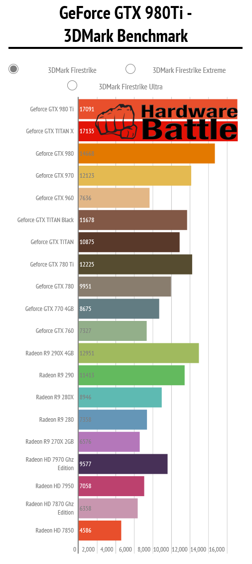 NVIDIA GeForce GTX 980 Ti 3DMARK FireStrike Performance