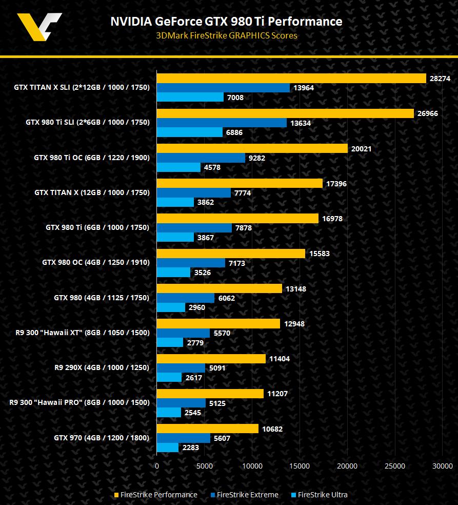 NVIDIA GeForce GTX 980TI R9 300 Hawai 3DMark FireStrike Performance