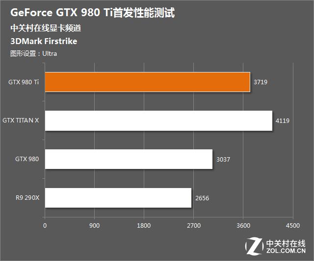 Nvidia-Geforce-GTX-980-Ti-3DMark-Firestrike-Ultra