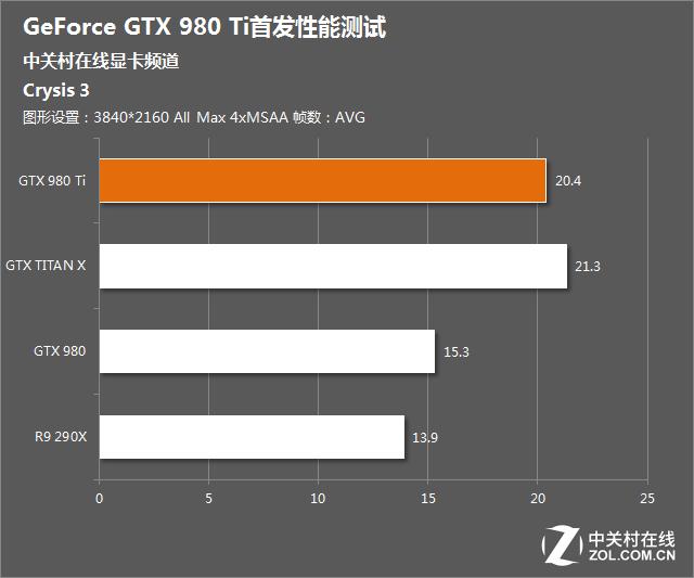 Nvidia-Geforce-GTX-980-Ti-Crysis-3-4K-Benchmark