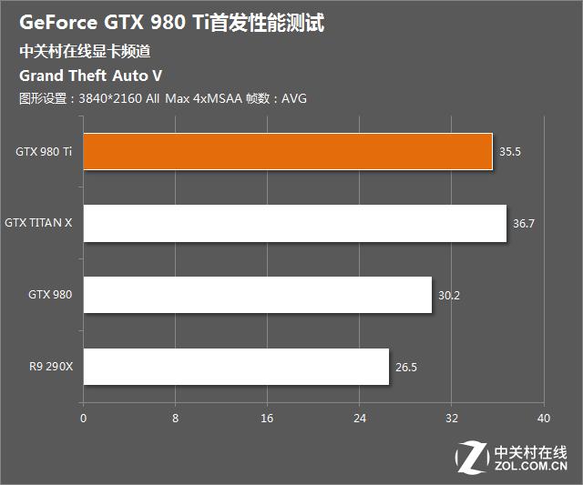 Nvidia-Geforce-GTX-980-Ti-Grand-Theft-Auto-V-4K-Benchmark