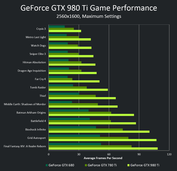 NVIDIA Launches GeForce GTX 980 Ti For 649 USD