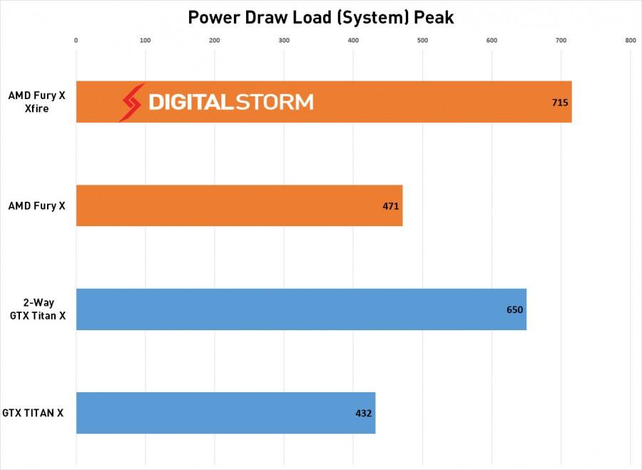AMD-FuryX-CrossFire-Power-Load