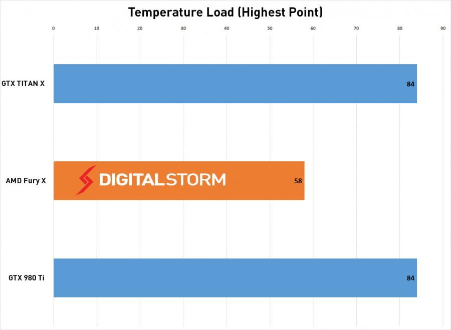 AMD-FuryX-Temp-load