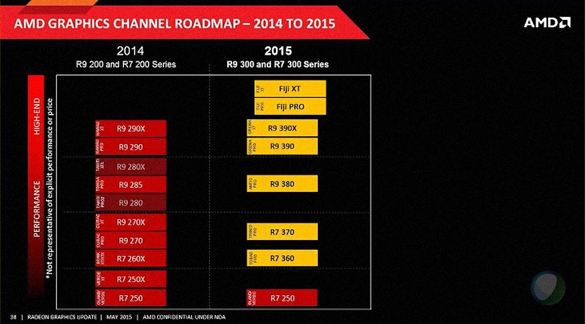 AMD Radeon 300 series roadmap
