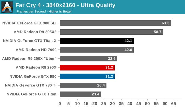 AMD Radeon FarCry4 Ultra