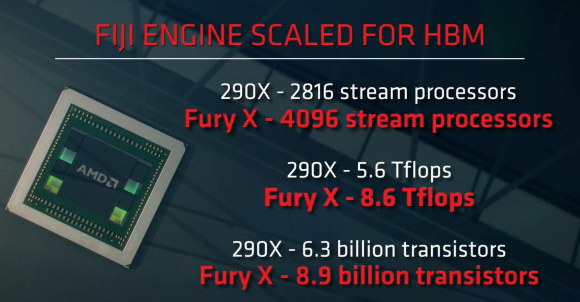 AMD Radeon Fury Stream Cores