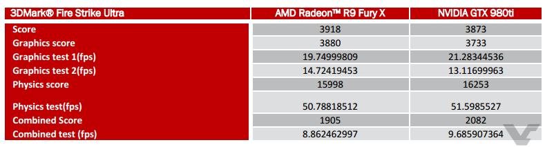 AMD Radeon R9 Fury X 3DMARK