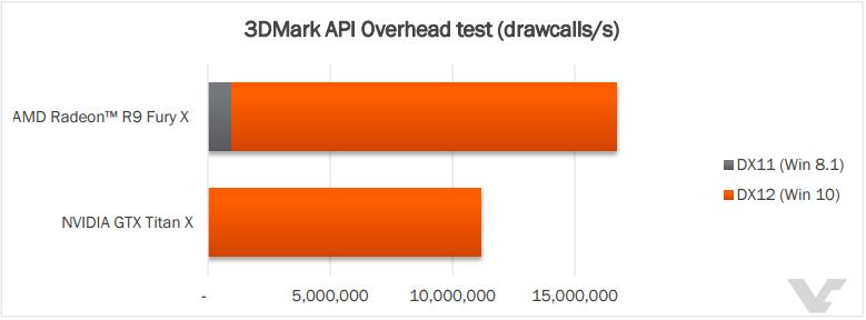AMD Radeon R9 Fury X DXAPI overhead