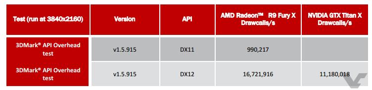 AMD Radeon R9 Fury X Overclock API Overhead