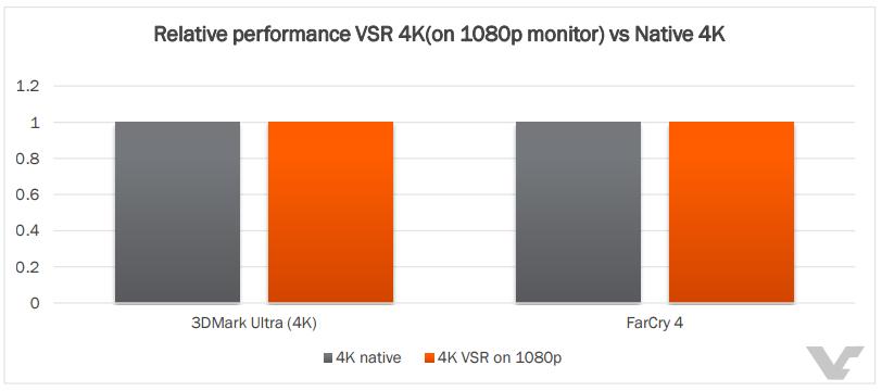 AMD Radeon R9 Fury X VSR vs Native 4K