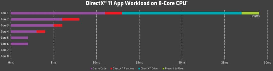 DX11 workload