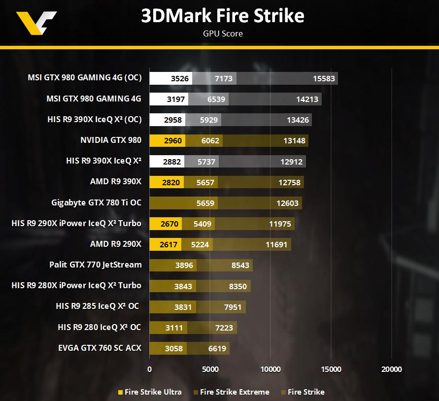 R9390X GTX980 3DMARK Fire Strike