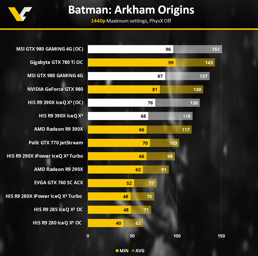 HIS Radeon R9 390X IceQ X2 OC - Test @@ Batman: AO ** COH2