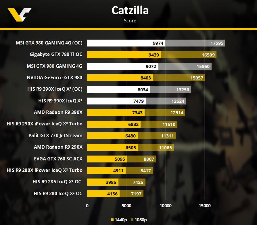 R9390X GTX980 Catzilla
