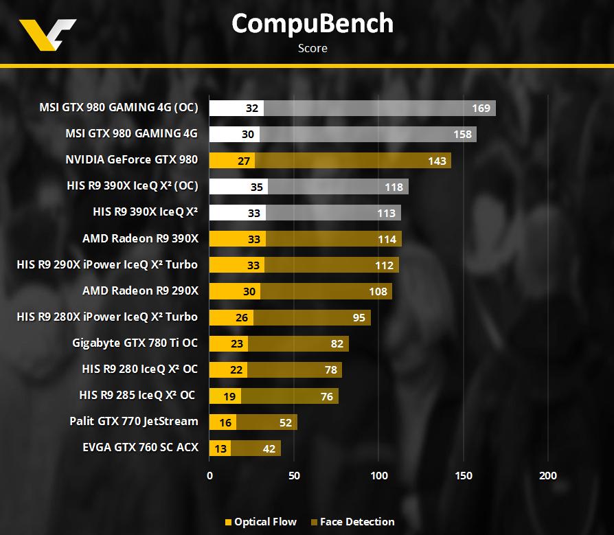 R9390X GTX980 CompuBench