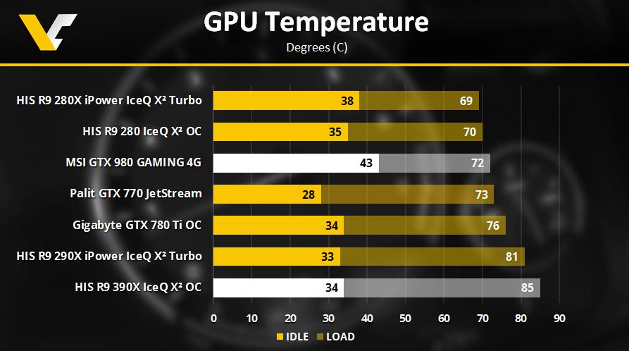R9390X GTX980 GPU Temperature