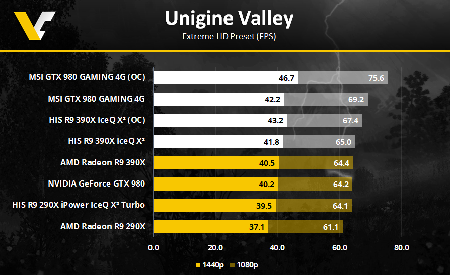 R9390X GTX980 Unigine Valley
