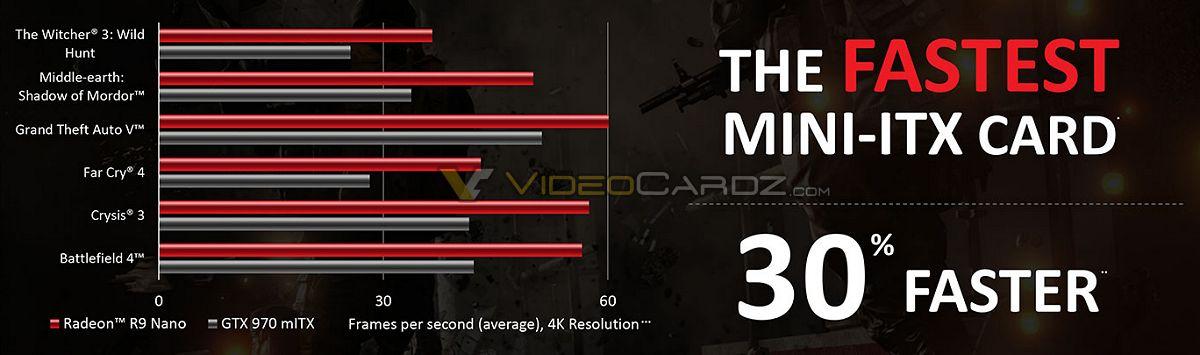 AMD Radeon R9 Nano vs GTX 970 Mini ITX