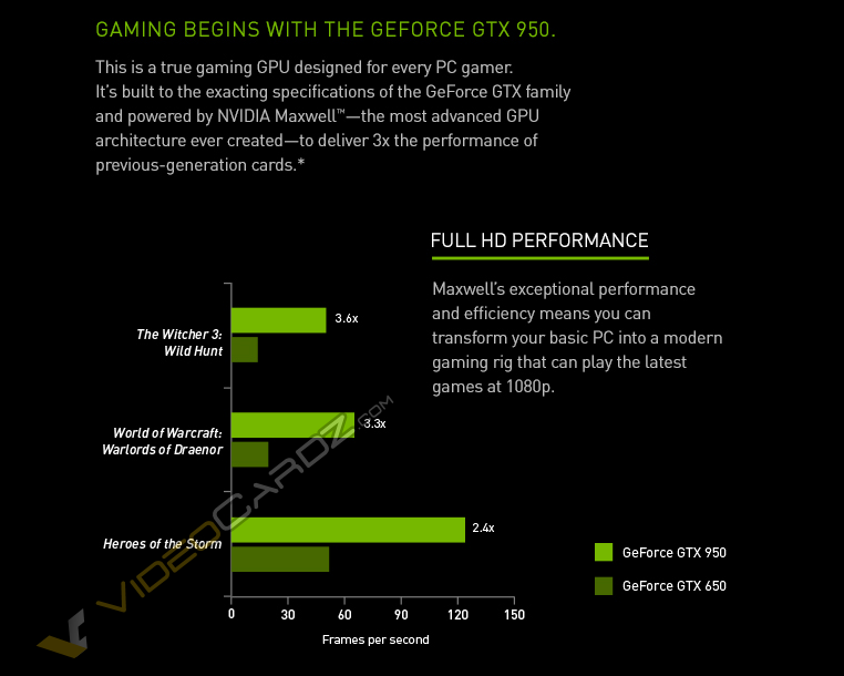 NVIDIA GTX 950 Performance