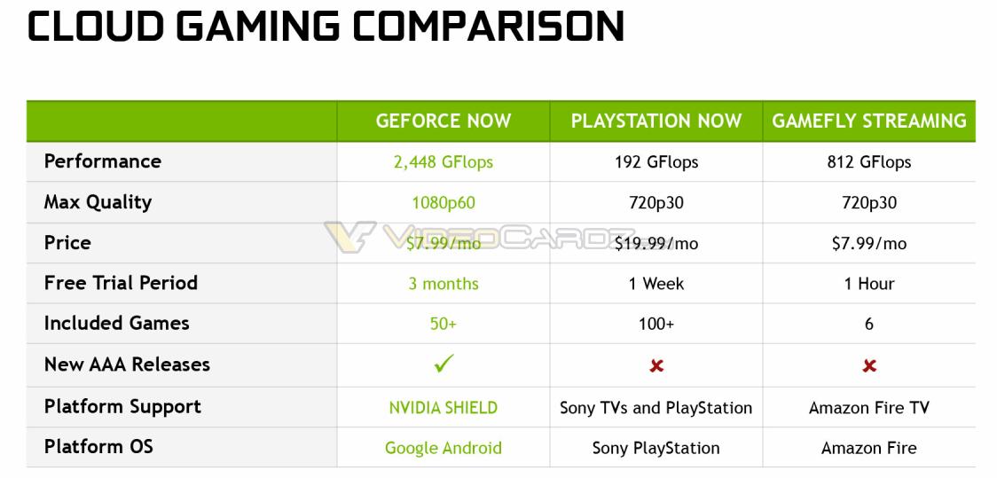 GEFORCE NOW Comparison