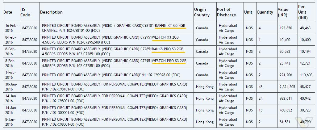 AMD Baffin Weston Banks GPUs