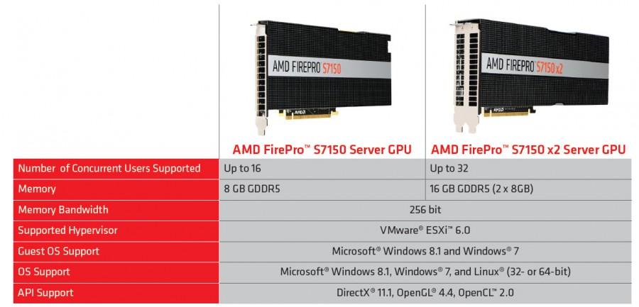 AMD-FirePro-S7100-Series-Specs