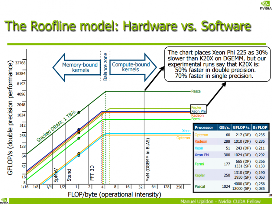 NVIDIA Pascal Computing Performance Chart