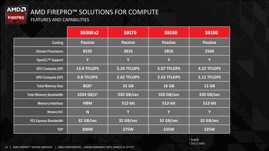 AMD FirePro S9300 x2 Launch Deck- 03 31 2016-page-015