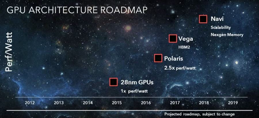 AMD Radeon Polaris Vega Navi GPU Roadmap 2016-2019